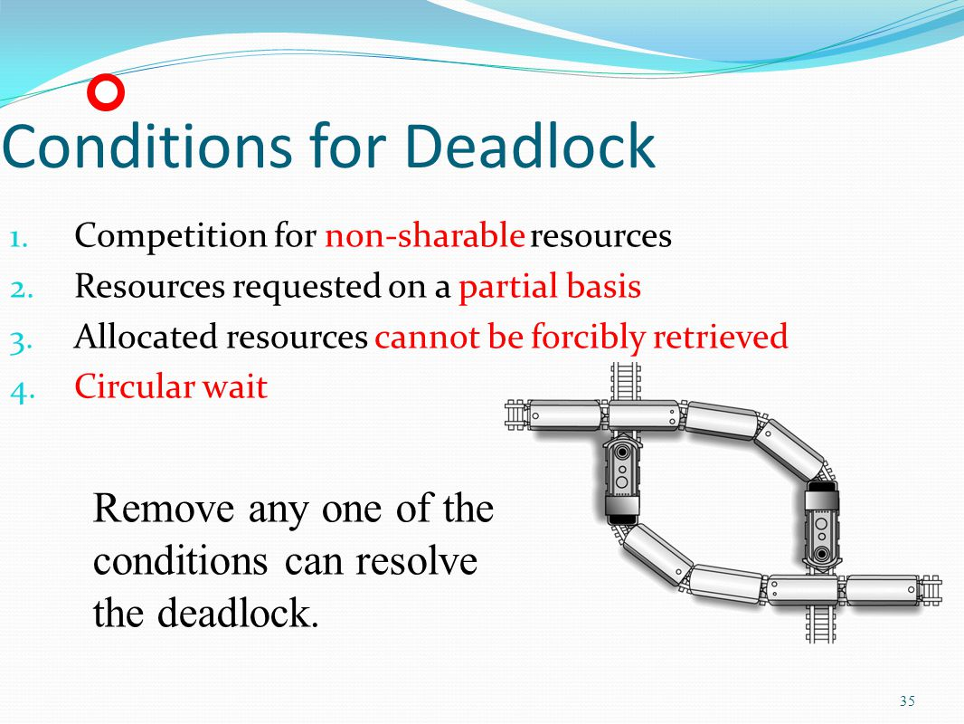 35 Conditions for Deadlock 1. Competition for non-sharable resources 2. Resources requested on a partial basis 3. Allocated resources cannot be forcib
