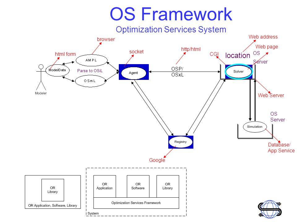 Optimization Services Robert Fourer, Jun Ma, Kipp Martin OS Library OSCommon –representationParser OSiL Reader/Writer OSrL result OSoL option Etc.