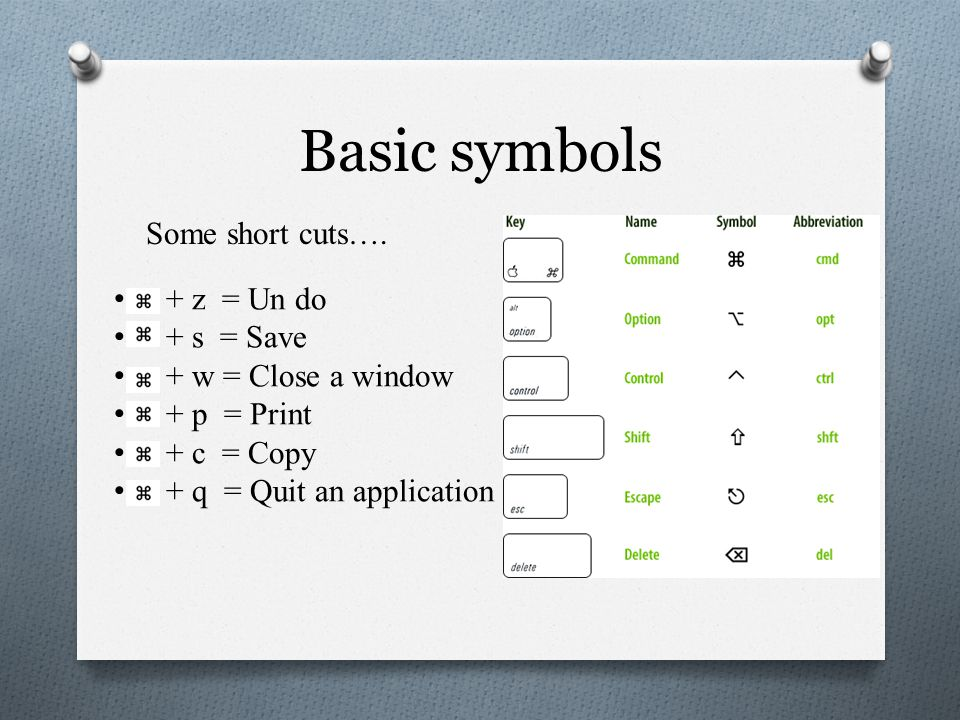 Basic symbols Some short cuts….
