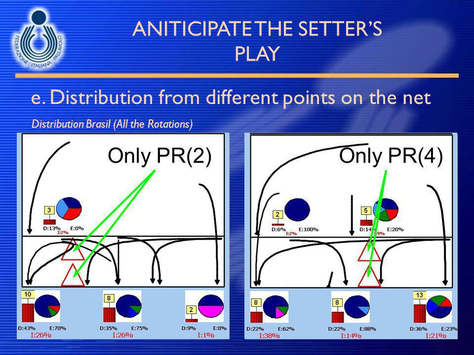 e. Distribution from different points on the net ANITICIPATE THE SETTER'S PLAY Distribution Brasil (All the Rotations) Tutti i PRSolo PR(#) Only PR(2)