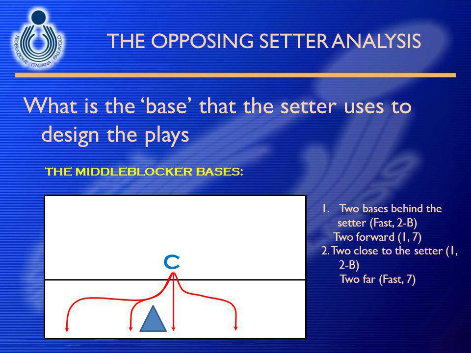 THE OPPOSING SETTER ANALYSIS What is the 'base' that the setter uses to design the plays THE MIDDLEBLOCKER BASES: 1.Two bases behind the setter (Fast,