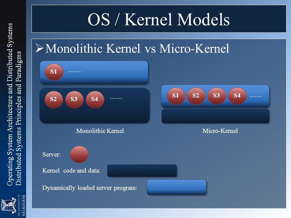 Operating System Architecture and Distributed Systems Distributed Systems Principles and Paradigms  Monolithic Kernel vs Micro-Kernel OS / Kernel Mod