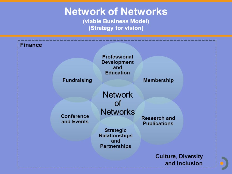 Network of Networks Professional Development and Education Membership Research and Publications Strategic Relationships and Partnerships Conference and Events Fundraising Finance Culture, Diversity and Inclusion Network of Networks (viable Business Model) (Strategy for vision)