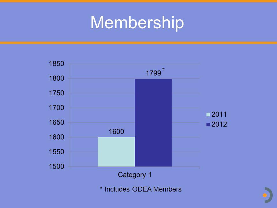 Membership * Includes ODEA Members *
