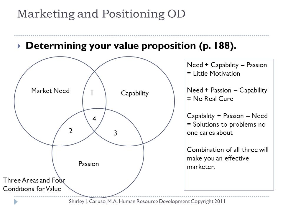 Marketing and Positioning OD  Determining your value proposition (p. 188). Market Need Capability Passion 1 2 3 4 Three Areas and Four Conditions for