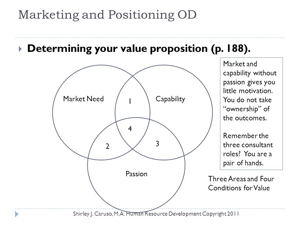 Marketing and Positioning OD  Determining your value proposition (p. 188). Market NeedCapability Passion 1 2 3 4 Three Areas and Four Conditions for