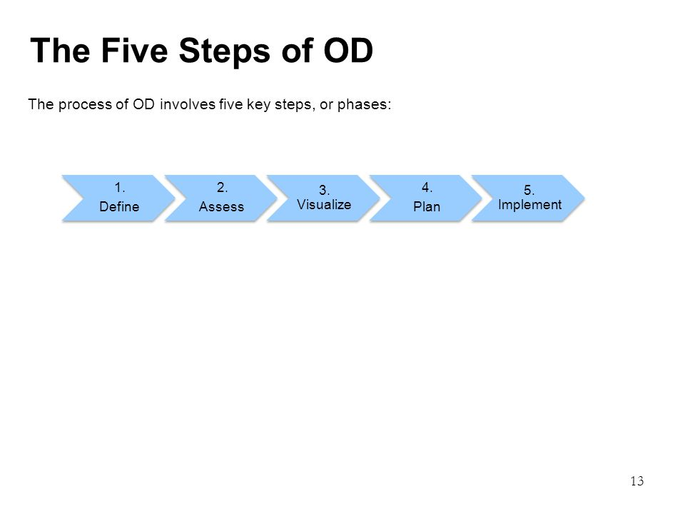 13 The Five Steps of OD The process of OD involves five key steps, or phases: 1.