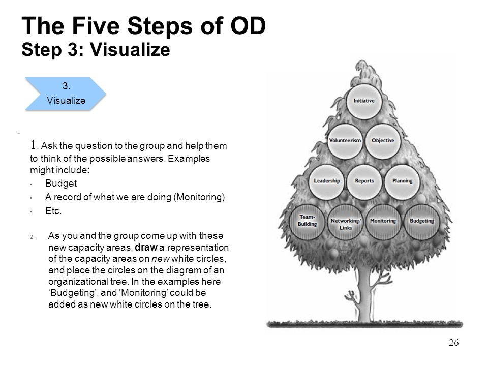26 The Five Steps of OD Step 3: Visualize. 3. Visualize 1. Ask the question to the group and help them to think of the possible answers. Examples migh