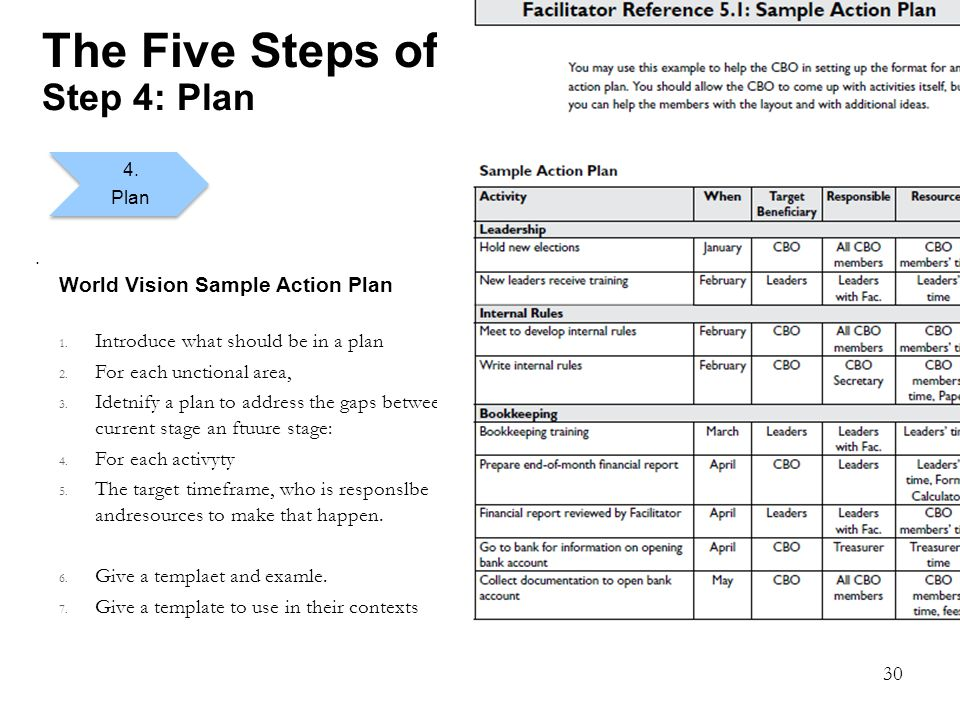 30 The Five Steps of OD Step 4: Plan.4. Plan World Vision Sample Action Plan 1.
