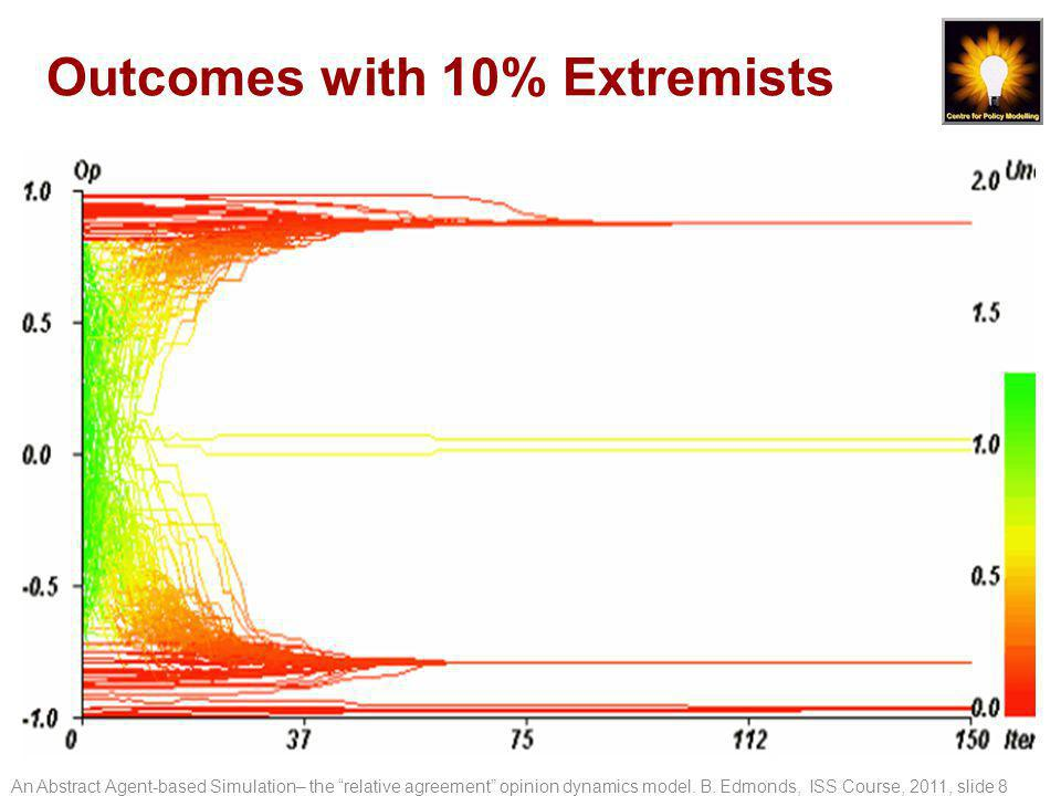 Outcomes with 10% Extremists An Abstract Agent-based Simulation– the relative agreement opinion dynamics model.