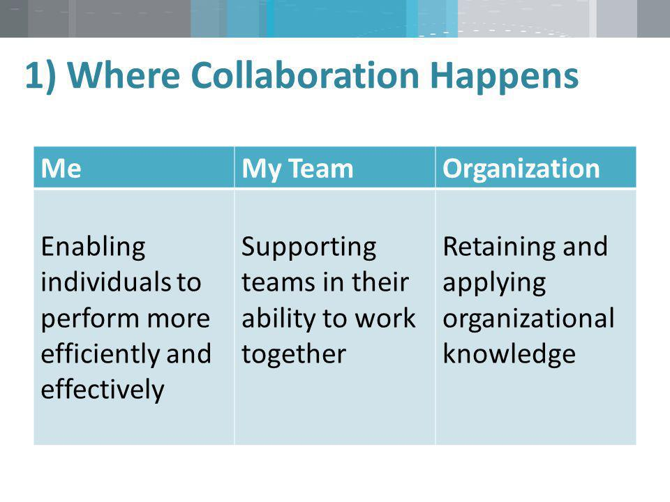 1) Where Collaboration Happens MeMy TeamOrganization Enabling individuals to perform more efficiently and effectively Supporting teams in their abilit