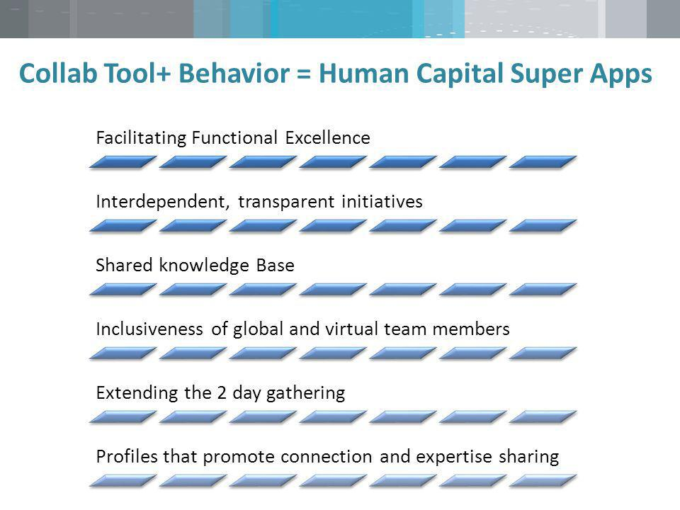 Collab Tool+ Behavior = Human Capital Super Apps And not stuck in meetings Facilitating Functional Excellence Interdependent, transparent initiatives