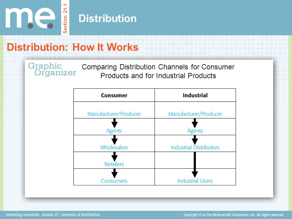 Distribution Distribution: How It Works Section 21.1 Comparing Distribution Channels for Consumer Products and for Industrial Products