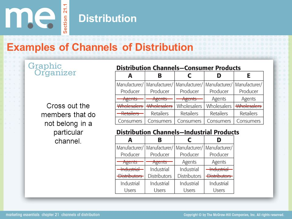 Distribution Examples of Channels of Distribution Section 21.1 Cross out the members that do not belong in a particular channel.