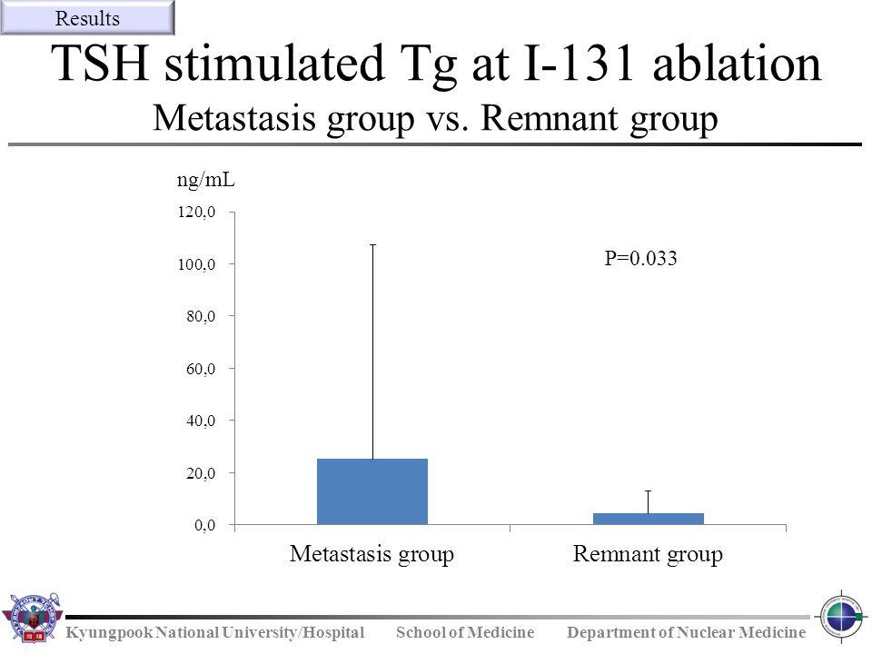 Kyungpook National University/Hospital School of Medicine Department of Nuclear Medicine TSH stimulated Tg at I-131 ablation Metastasis group vs. Remn
