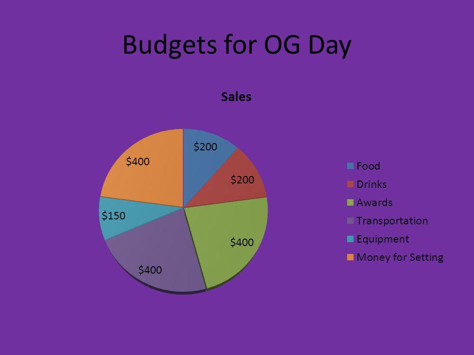 Budgets for OG Day