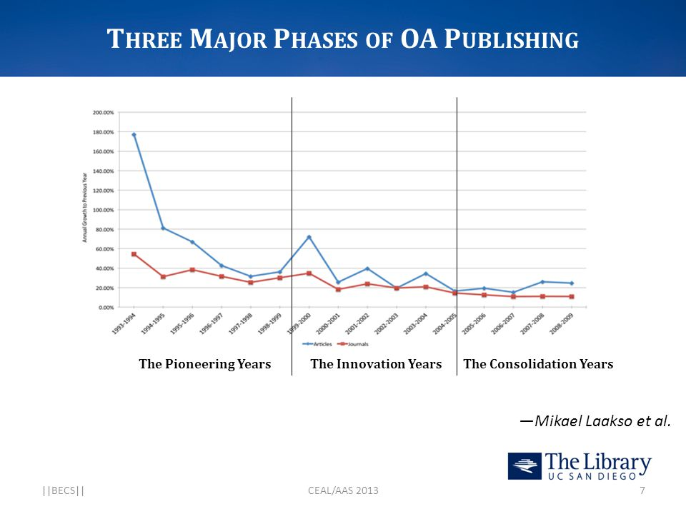T HREE M AJOR P HASES OF OA P UBLISHING —Mikael Laakso et al.   BECS  CEAL/AAS 20137 The Pioneering Years The Innovation YearsThe Consolidation Years