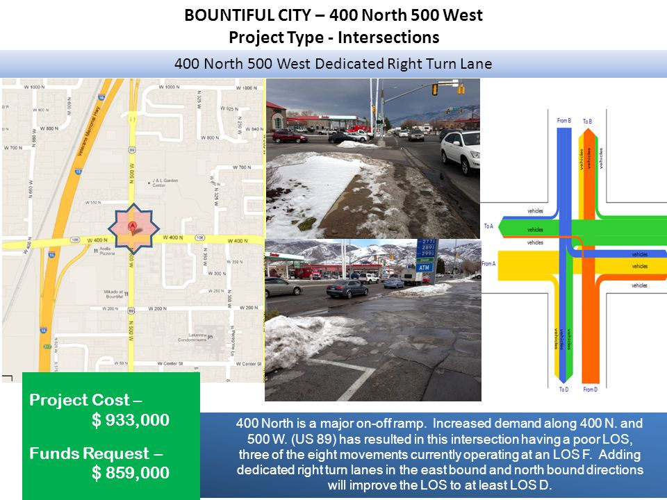 BOUNTIFUL CITY – 400 North 500 West Project Type - Intersections 400 North 500 West Dedicated Right Turn Lane Project Cost – $ 933,000 Funds Request – $ 859,000 400 North is a major on-off ramp.