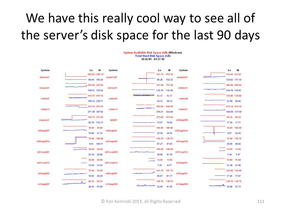 We have this really cool way to see all of the server's disk space for the last 90 days © Ron Kaminski 2013, All Rights Reserved111
