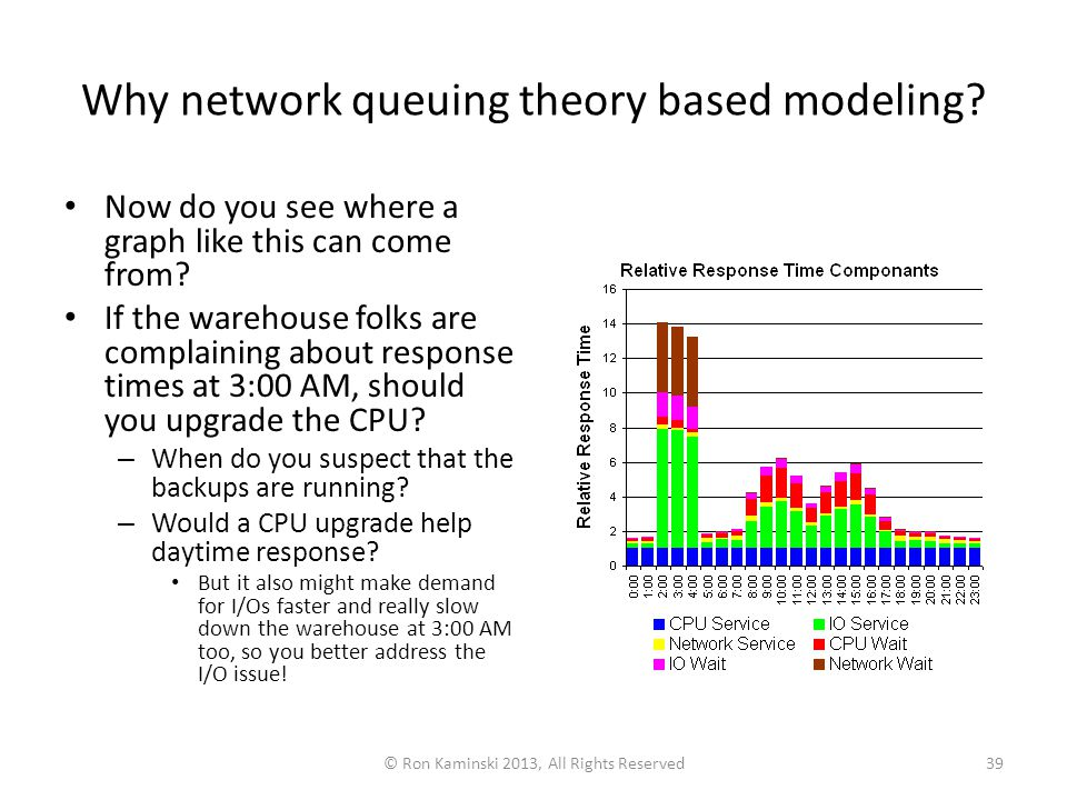 © Ron Kaminski 2013, All Rights Reserved39 Why network queuing theory based modeling.
