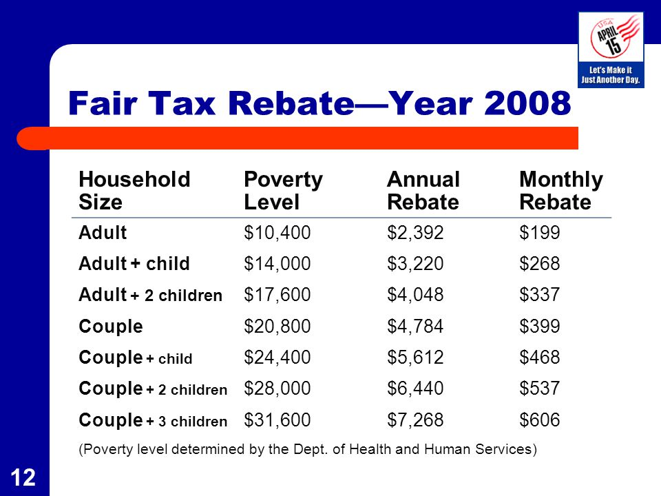 13 FAIR TAX EFFECTIVE TAX RATE -11.5% 0.0% 11.5% 17.2% 20.1% 22.8%