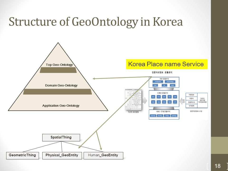 Structure of GeoOntology in Korea 18 Top Geo-Ontology Domain Geo-Ontology Application Geo-Ontology SpatialThing GeometricThingPhysical_GeoEntityHuman_