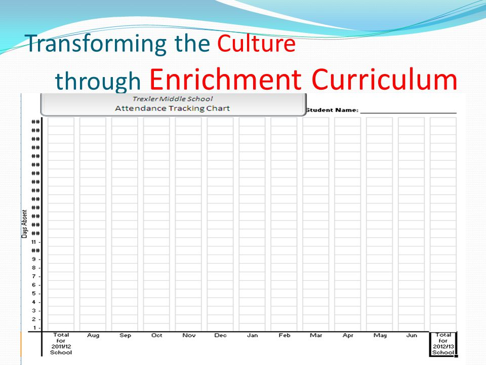 Data Folders cont… Student Accountability Transforming the Culture through Enrichment Curriculum
