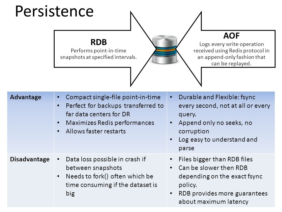 Persistence RDB Performs point-in-time snapshots at specified intervals.