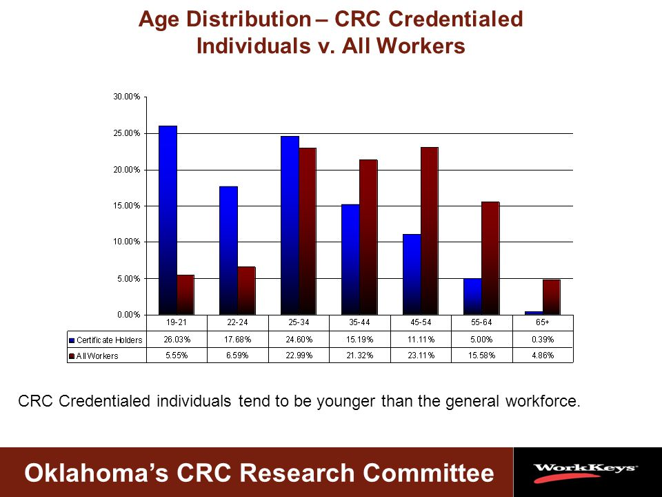 Oklahoma's CRC Research Committee Age Distribution – CRC Credentialed Individuals v.