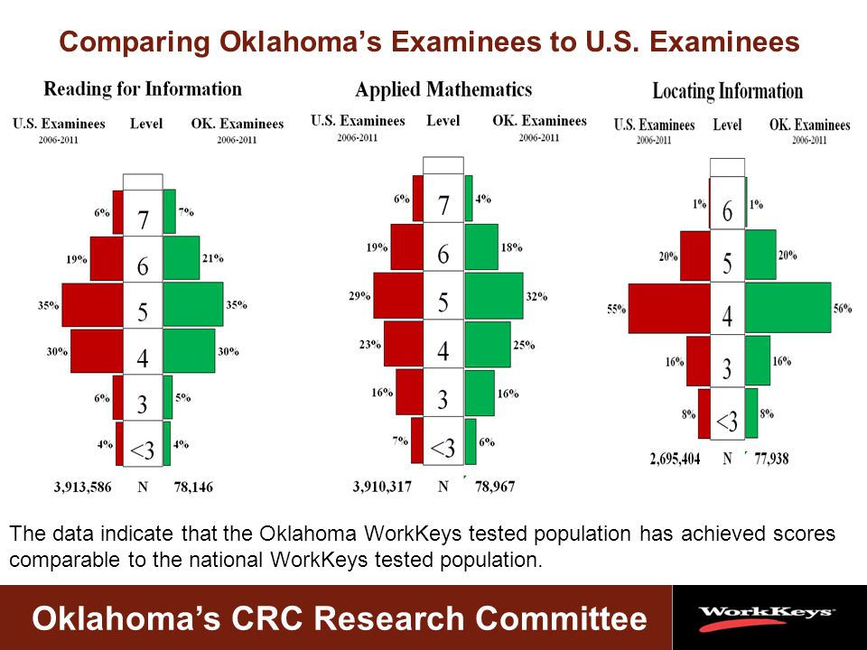 Oklahoma's CRC Research Committee Comparing Oklahoma's Examinees to U.S.