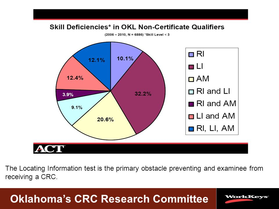 Oklahoma's CRC Research Committee The Locating Information test is the primary obstacle preventing and examinee from receiving a CRC.
