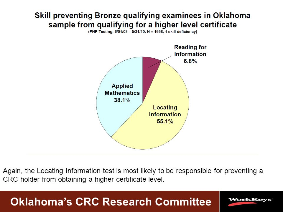 Oklahoma's CRC Research Committee Again, the Locating Information test is most likely to be responsible for preventing a CRC holder from obtaining a higher certificate level.