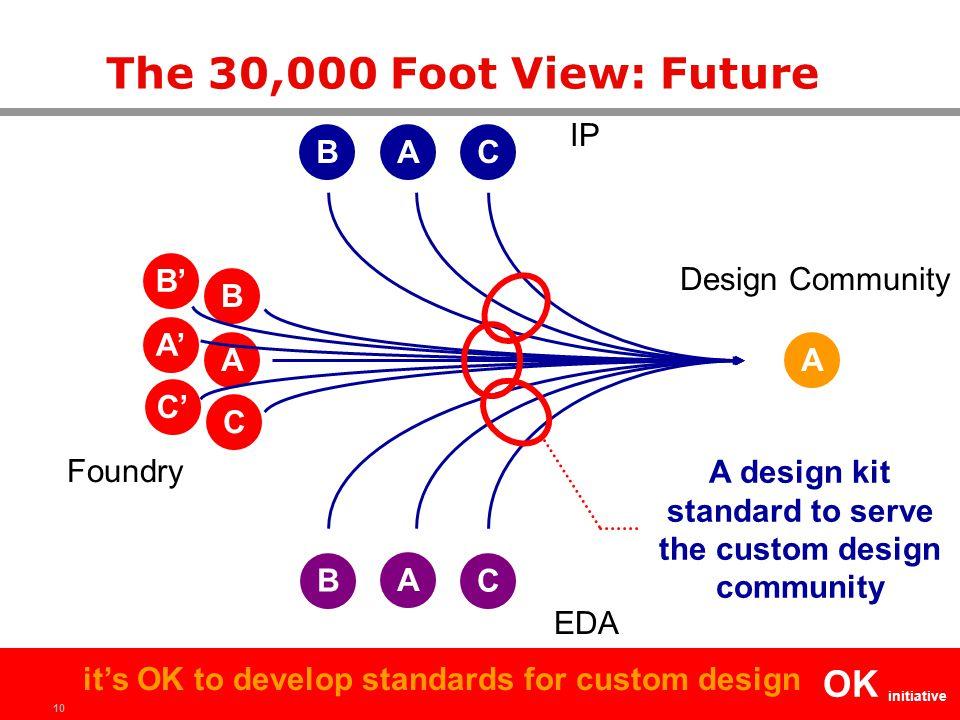 10 OK initiative it's OK to develop standards for custom design The 30,000 Foot View: Future A A A IP Foundry EDA A Design Community BC B C B C A' B'