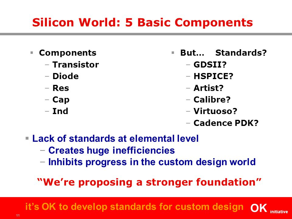 11 OK initiative it's OK to develop standards for custom design Silicon World: 5 Basic Components  Components – Transistor – Diode – Res – Cap – Ind