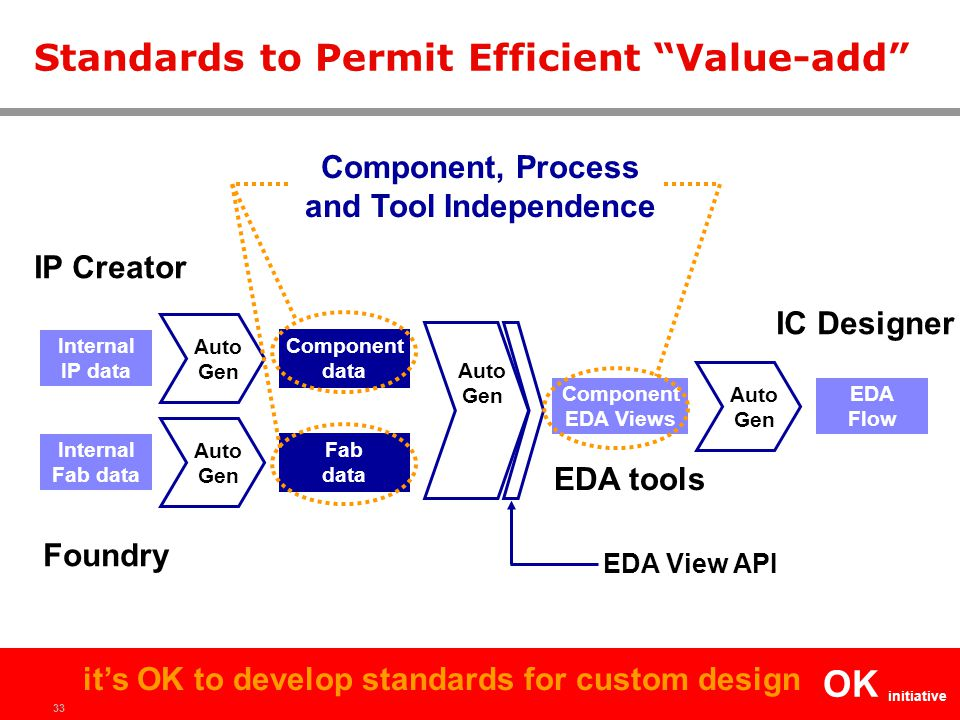 """33 OK initiative it's OK to develop standards for custom design Standards to Permit Efficient """"Value-add"""" Foundry IC Designer Fab data Component EDA V"""