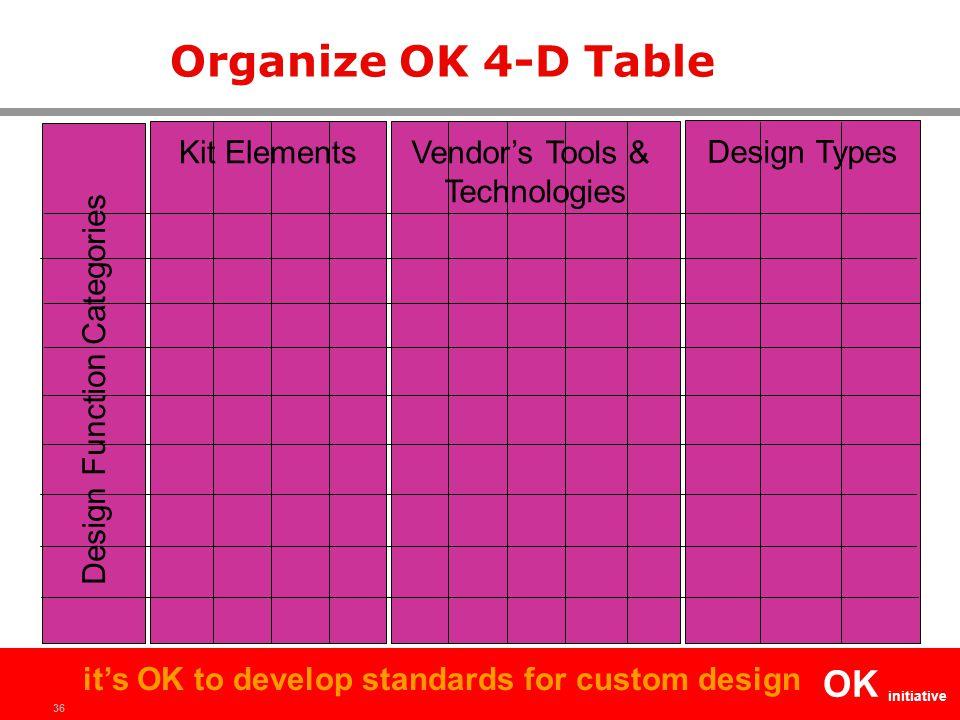 36 OK initiative it's OK to develop standards for custom design Organize OK 4-D Table Design Function Categories Kit Elements Vendor's Tools & Technologies Design Types