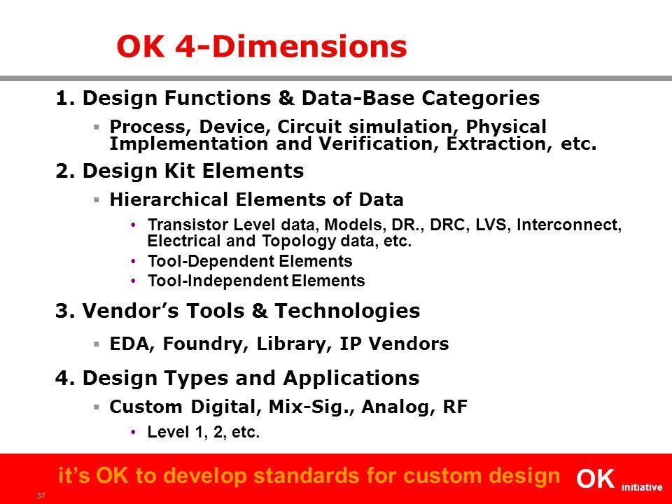 37 OK initiative it's OK to develop standards for custom design OK 4-Dimensions 1.