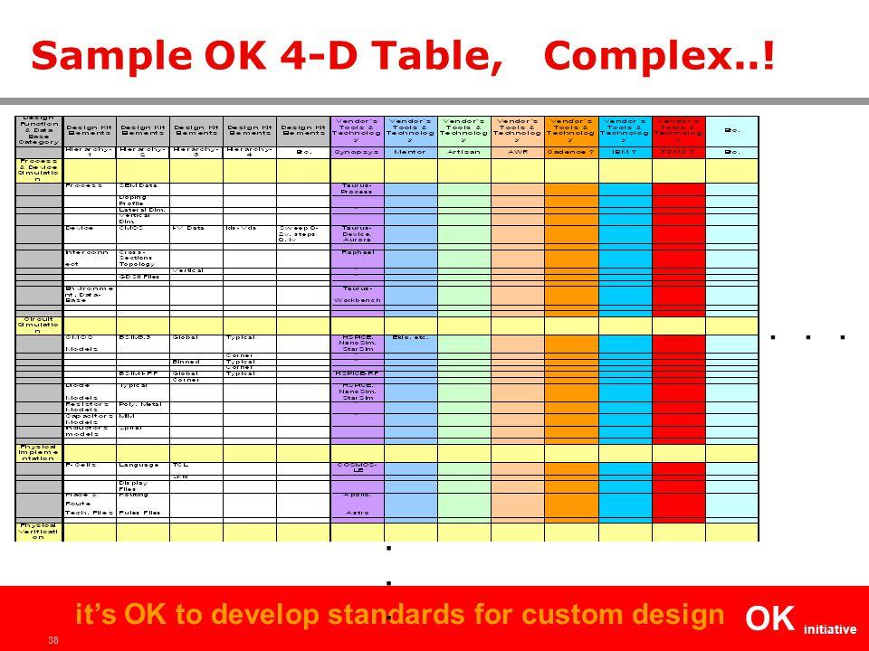 38 OK initiative it's OK to develop standards for custom design Sample OK 4-D Table, Complex..!............