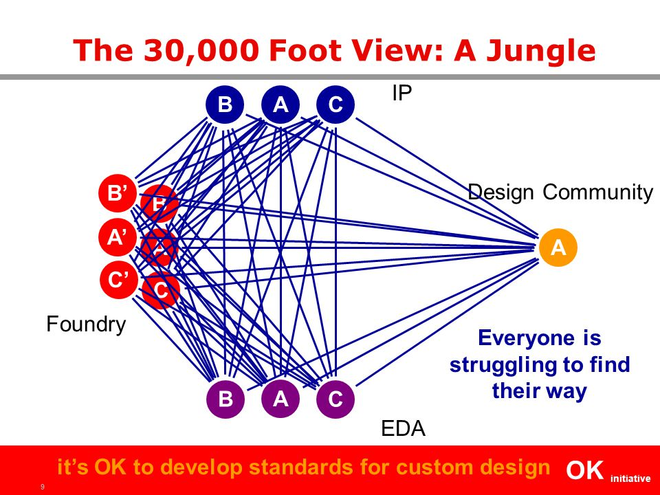 9 OK initiative it's OK to develop standards for custom design The 30,000 Foot View: A Jungle A A A IP Foundry EDA A Design Community BC B C B C A' B' C' Everyone is struggling to find their way