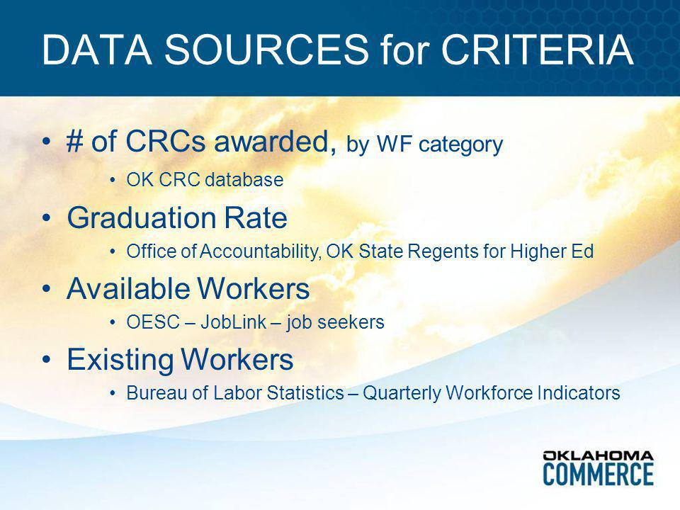 DATA SOURCES for CRITERIA # of CRCs awarded, by WF category OK CRC database Graduation Rate Office of Accountability, OK State Regents for Higher Ed Available Workers OESC – JobLink – job seekers Existing Workers Bureau of Labor Statistics – Quarterly Workforce Indicators