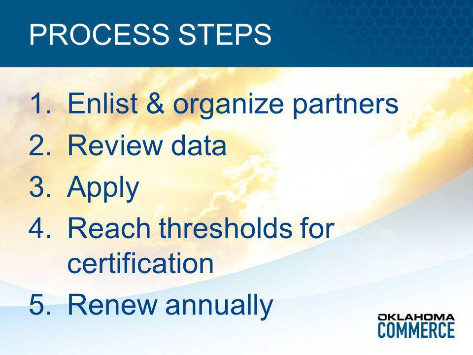 PROCESS STEPS 1.Enlist & organize partners 2.Review data 3.Apply 4.Reach thresholds for certification 5.Renew annually