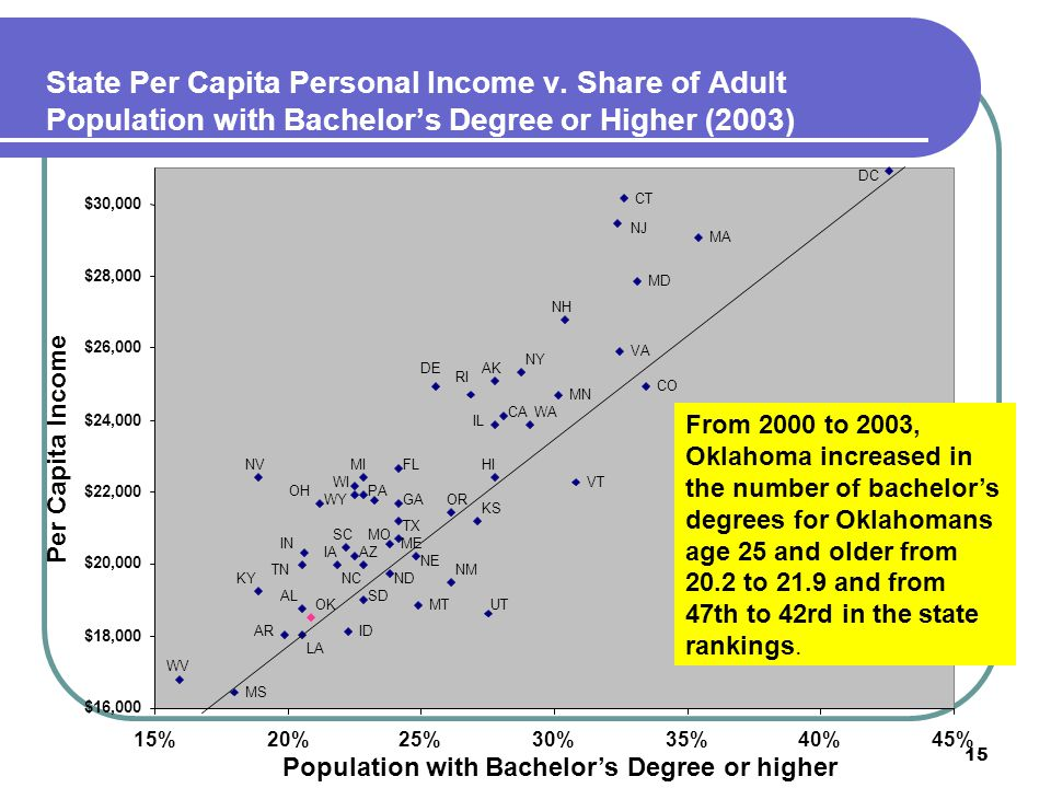 15 State Per Capita Personal Income v. Share of Adult Population with Bachelor's Degree or Higher (2003) Population with Bachelor's Degree or higher P