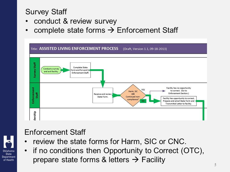 5 Survey Staff conduct & review survey complete state forms  Enforcement Staff Enforcement Staff review the state forms for Harm, SIC or CNC.