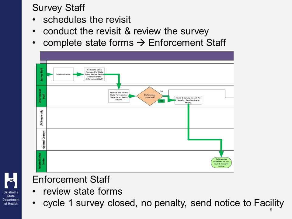 8 Survey Staff schedules the revisit conduct the revisit & review the survey complete state forms  Enforcement Staff Enforcement Staff review state forms cycle 1 survey closed, no penalty, send notice to Facility