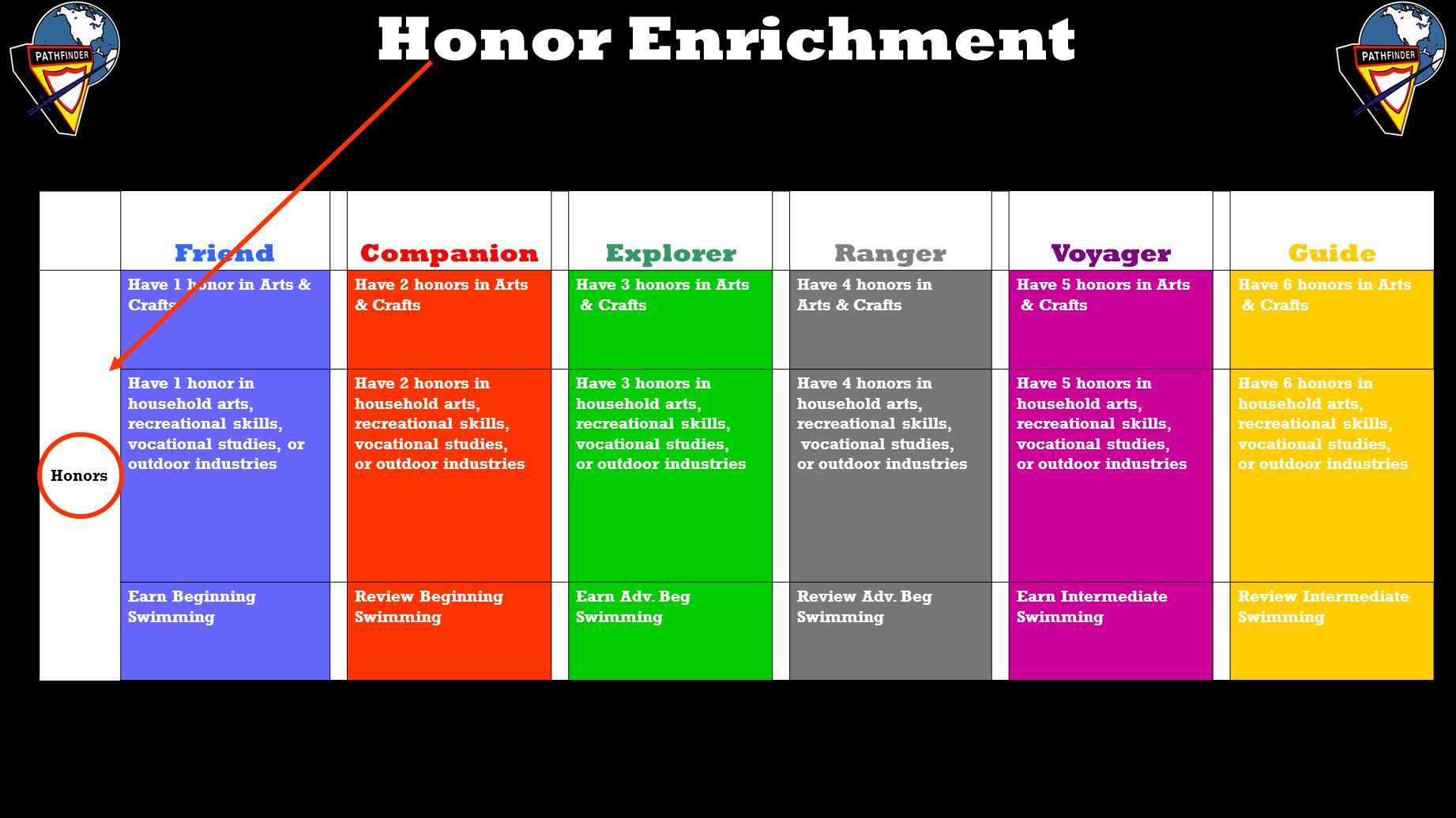 Honor Enrichment Friend Companion Explorer Ranger Voyager Guide Honors Have 1 honor in Arts & Crafts Have 2 honors in Arts & Crafts Have 3 honors in A