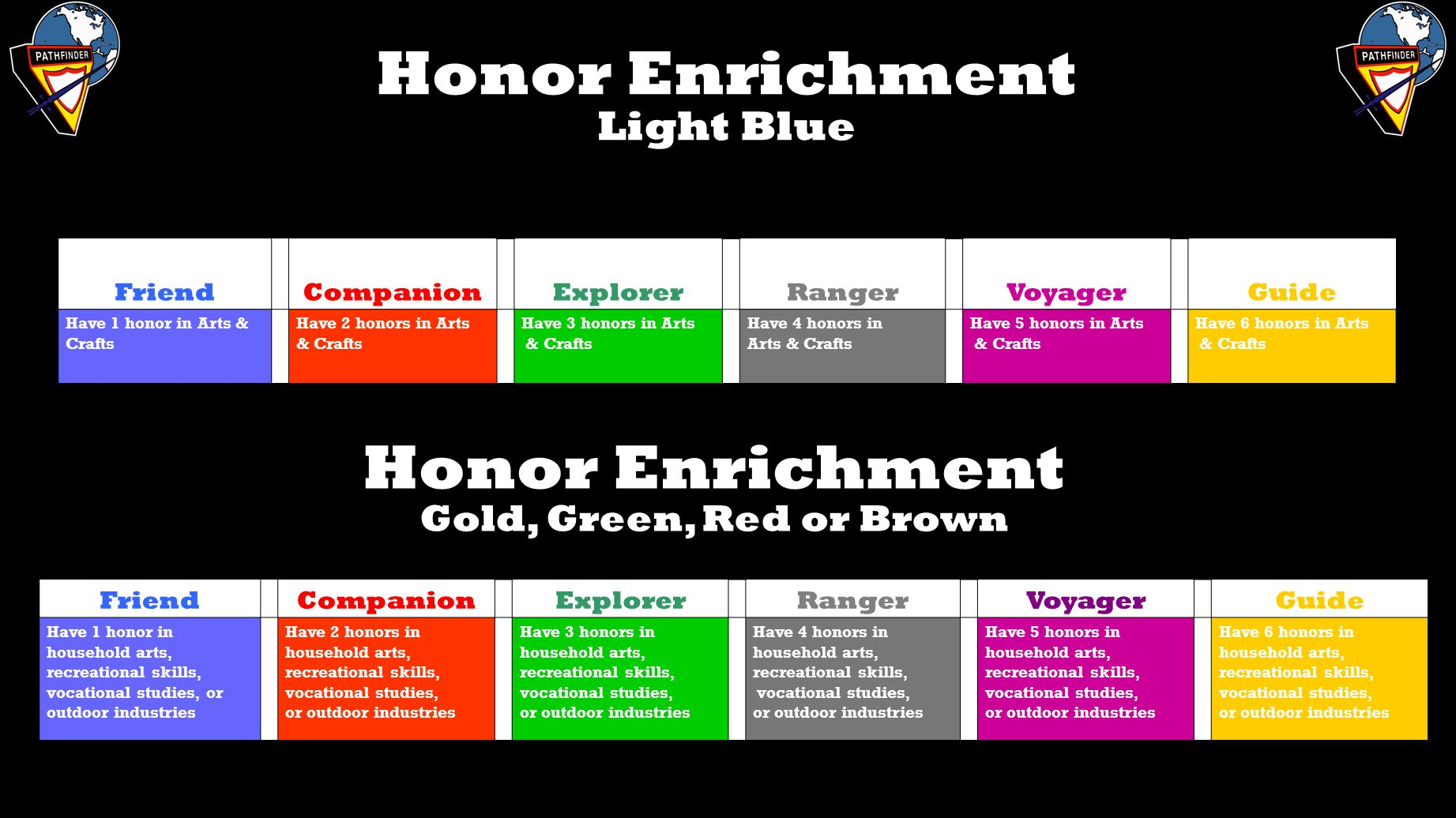 Honor Enrichment Light Blue Friend Companion Explorer Ranger Voyager Guide Have 1 honor in Arts & Crafts Have 2 honors in Arts & Crafts Have 3 honors in Arts & Crafts Have 4 honors in Arts & Crafts Have 5 honors in Arts & Crafts Have 6 honors in Arts & Crafts Honor Enrichment Gold, Green, Red or Brown Friend Companion Explorer Ranger Voyager Guide Have 1 honor in household arts, recreational skills, vocational studies, or outdoor industries Have 2 honors in household arts, recreational skills, vocational studies, or outdoor industries Have 3 honors in household arts, recreational skills, vocational studies, or outdoor industries Have 4 honors in household arts, recreational skills, vocational studies, or outdoor industries Have 5 honors in household arts, recreational skills, vocational studies, or outdoor industries Have 6 honors in household arts, recreational skills, vocational studies, or outdoor industries