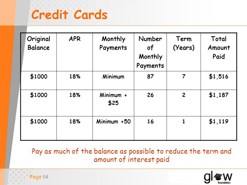 Page 14 Credit Cards Original Balance APR Monthly Payments Number of Monthly Payments Term (Years) Total Amount Paid $100018%Minimum877 $1,516 $100018% Minimum + $25 262 $1,187 $100018%Minimum +50161$1,119 Pay as much of the balance as possible to reduce the term and amount of interest paid