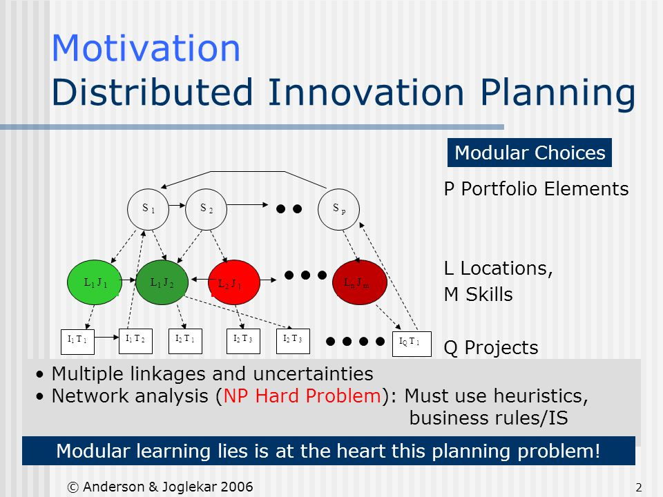 2 © Anderson & Joglekar 2006 Motivation Distributed Innovation Planning P Portfolio Elements L Locations, M Skills Q Projects S 1 S 2 S p L 1 J 1 L 1