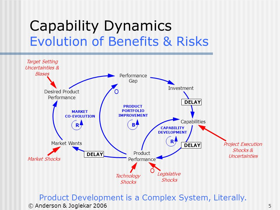 5 © Anderson & Joglekar 2006 Capability Dynamics Evolution of Benefits & Risks Product Development is a Complex System, Literally. Performance Gap Des