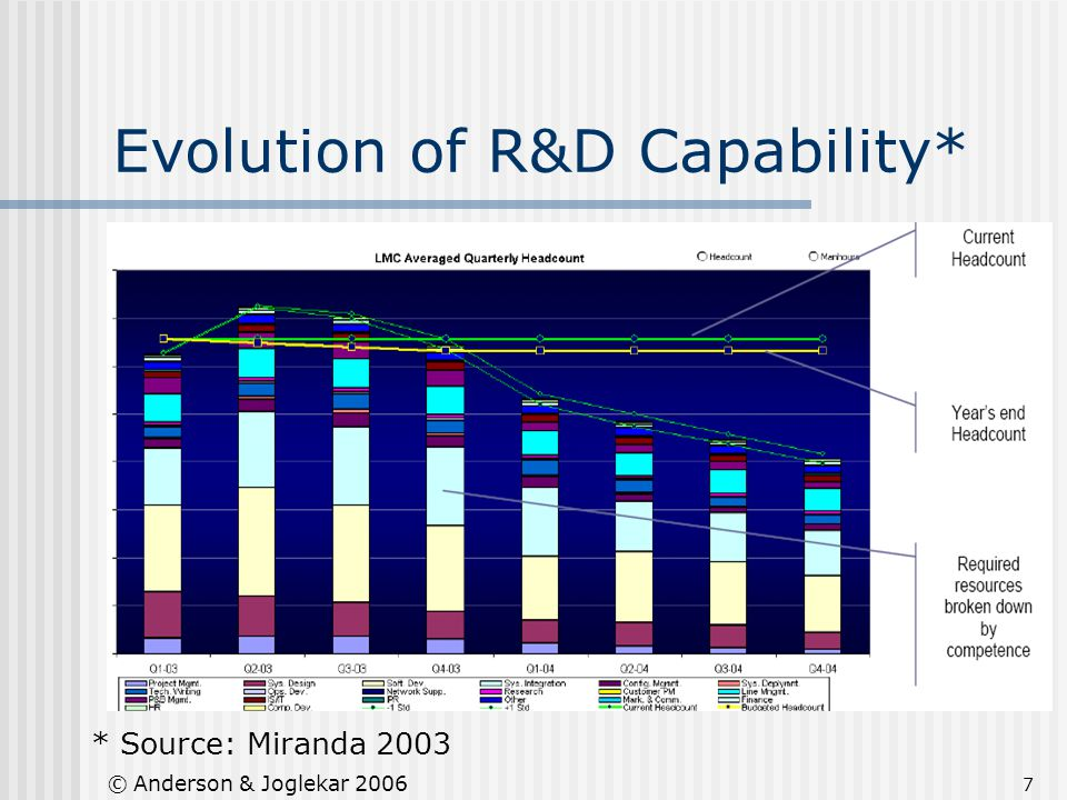 7 © Anderson & Joglekar 2006 Evolution of R&D Capability* * Source: Miranda 2003